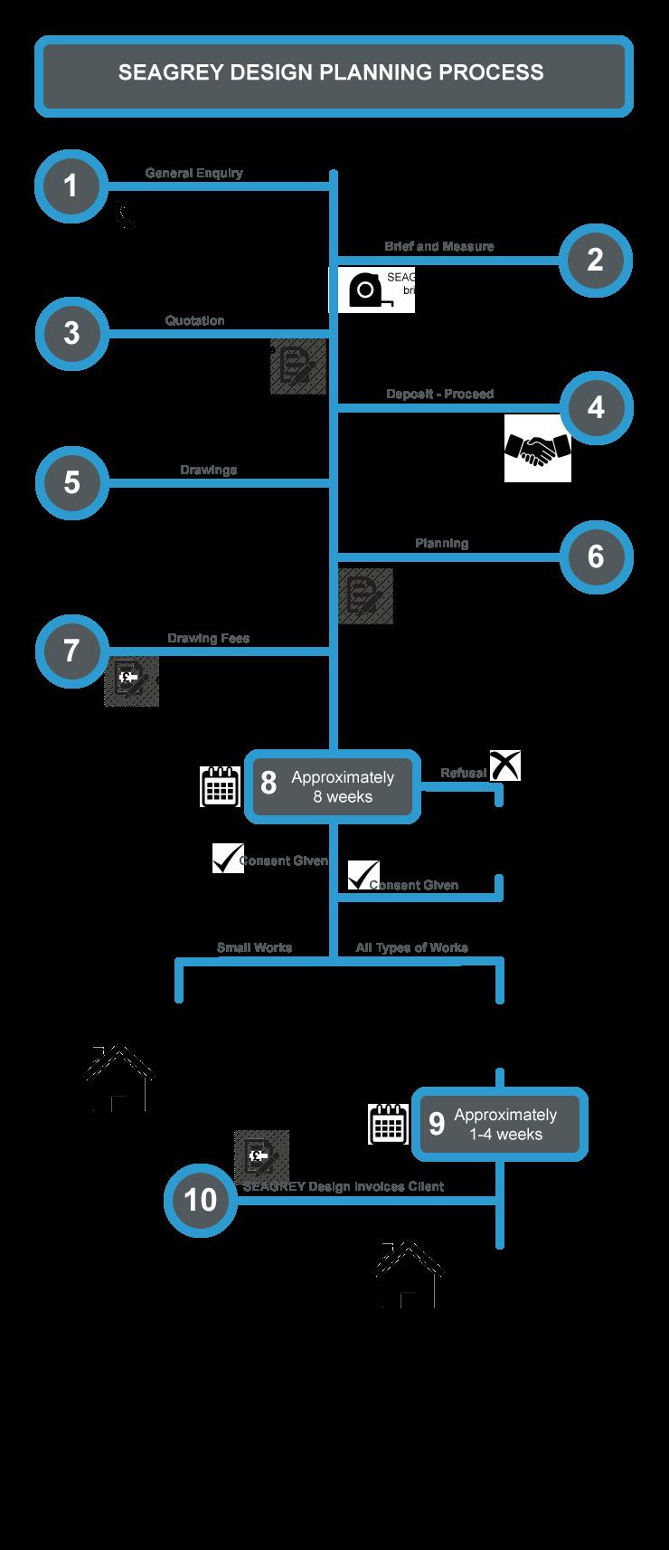 Planning Permission process diagram